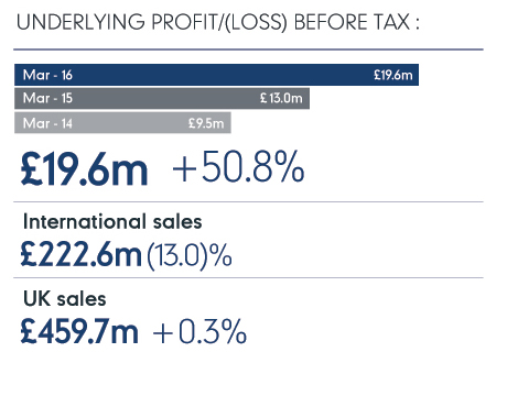 Underlying profit/(loss) before tax: March 2016 £19.6m +50.8%; International sales £222.6m (13.0)%; UK sales £459.7m +0.3%